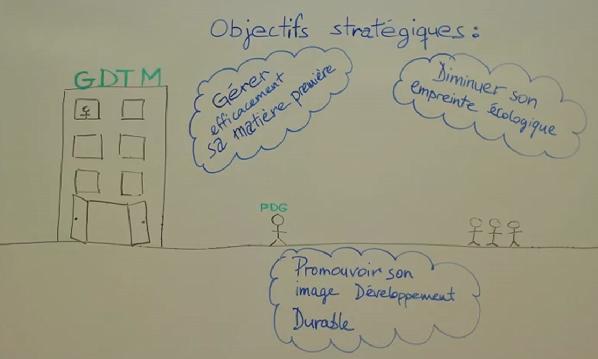 projet RSE GDTM par les etudiants de ESCEM stopmotion
