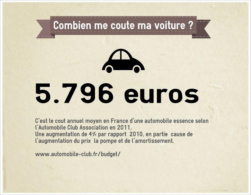 Cout_annuel_auto